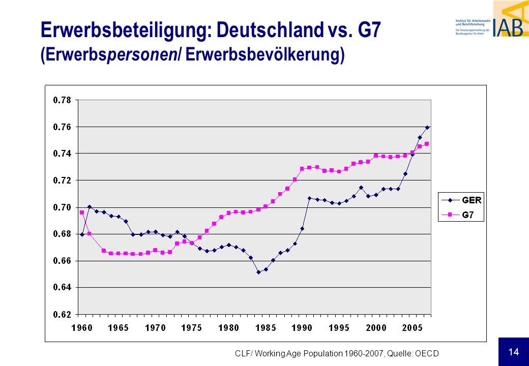 14 Erwerbsbeteiligung: Deutschland vs. G7 (Erwerbs personen / Erwerbsbevölkerung) CLF/ Working Age Population 1960-2007, Quelle: OECD