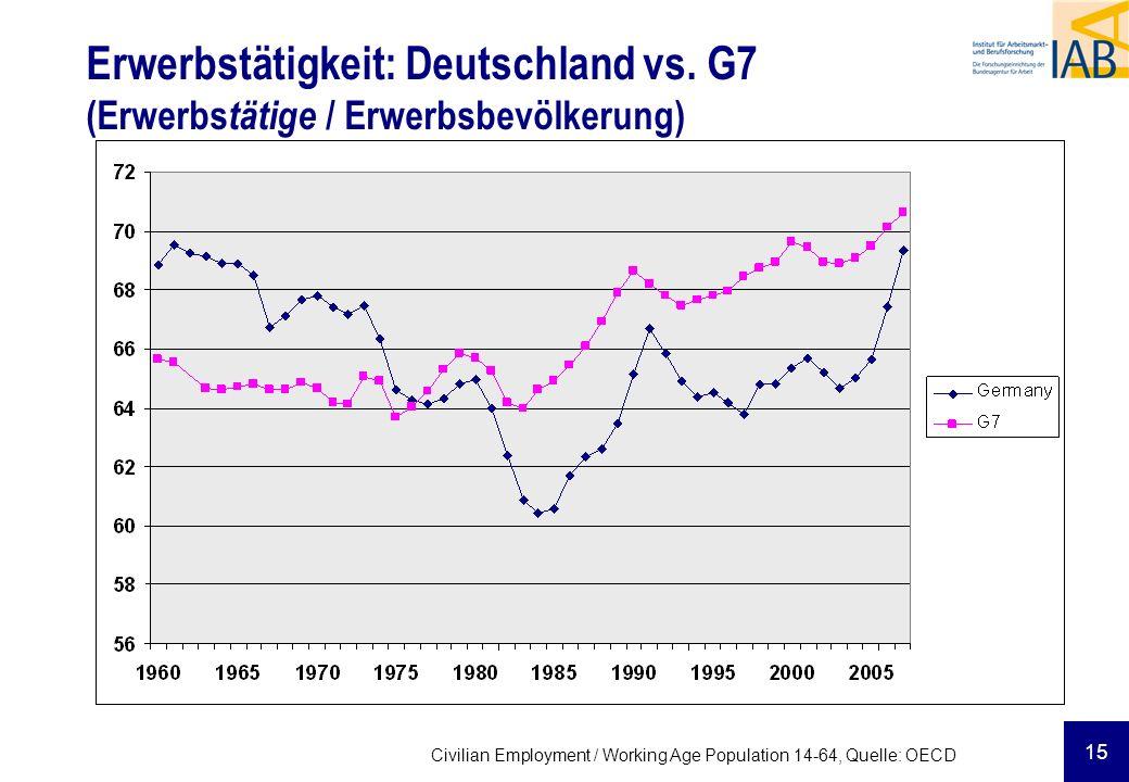 15 Erwerbstätigkeit: Deutschland vs. G7 (Erwerbs tätige / Erwerbsbevölkerung) Civilian Employment / Working Age Population 14-64, Quelle: OECD