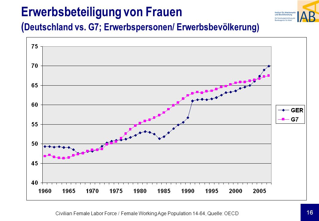 16 Civilian Female Labor Force / Female Working Age Population 14-64, Quelle: OECD Erwerbsbeteiligung von Frauen ( Deutschland vs. G7; Erwerbspersonen