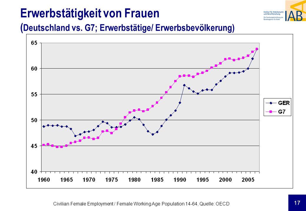 17 Civilian Female Employment / Female Working Age Population 14-64, Quelle: OECD Erwerbstätigkeit von Frauen ( Deutschland vs. G7; Erwerbstätige/ Erw