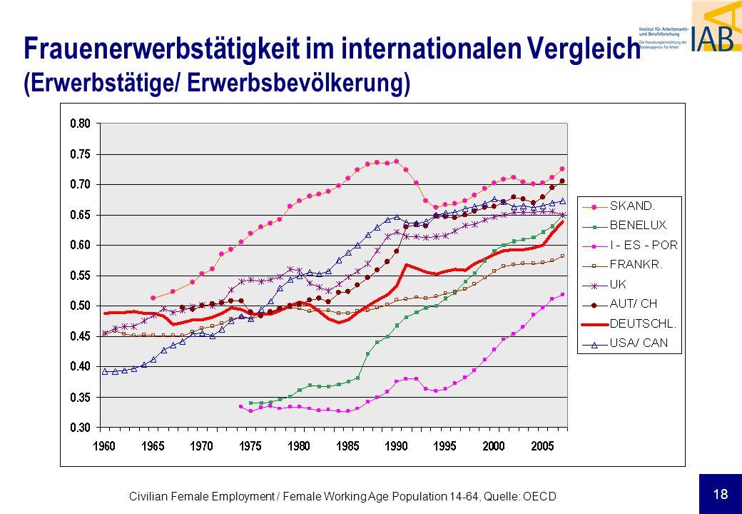 18 Civilian Female Employment / Female Working Age Population 14-64, Quelle: OECD Frauenerwerbstätigkeit im internationalen Vergleich (Erwerbstätige/ Erwerbsbevölkerung)