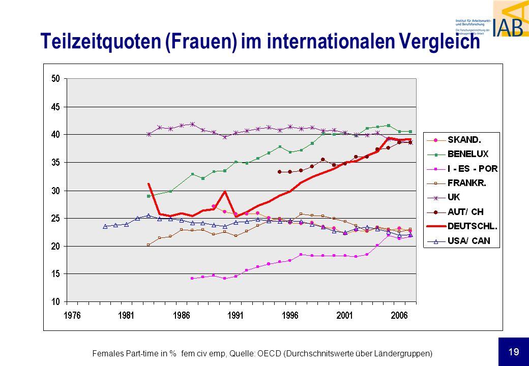 19 Teilzeitquoten (Frauen) im internationalen Vergleich Females Part-time in % fem civ emp, Quelle: OECD (Durchschnitswerte über Ländergruppen)