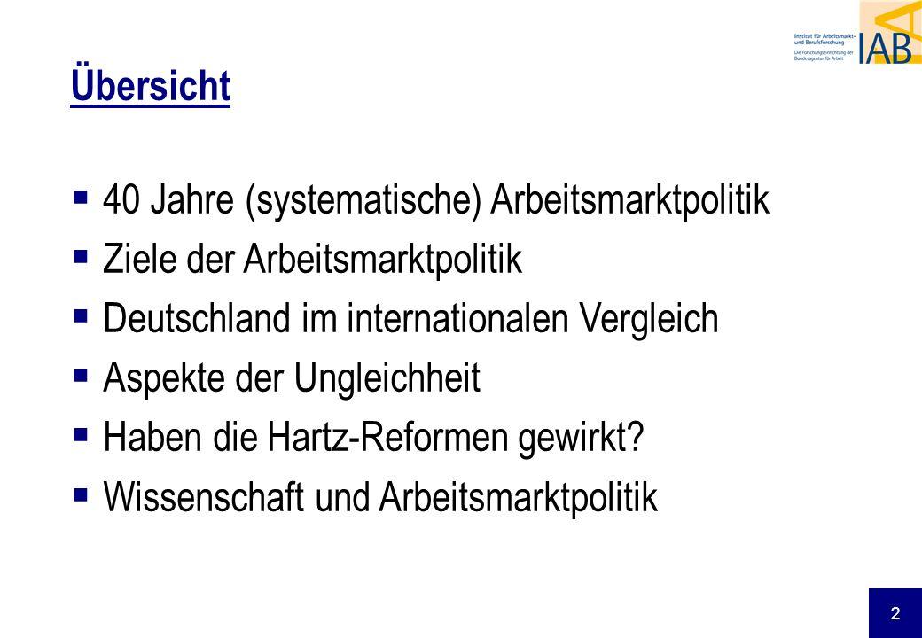 2 40 Jahre (systematische) Arbeitsmarktpolitik Ziele der Arbeitsmarktpolitik Deutschland im internationalen Vergleich Aspekte der Ungleichheit Haben d