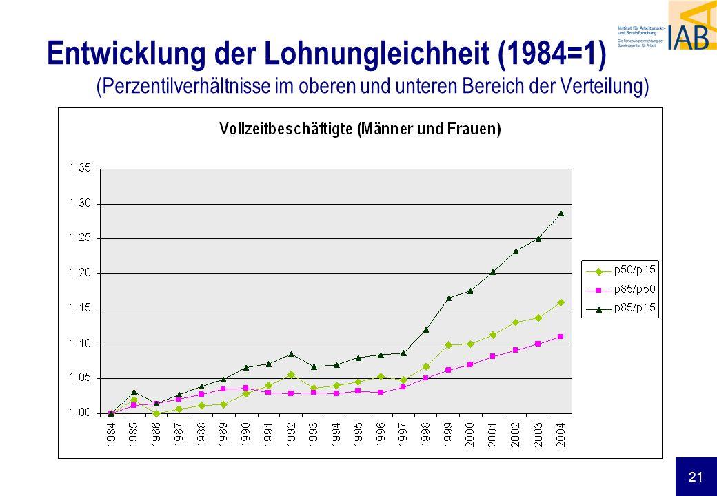 21 Entwicklung der Lohnungleichheit (1984=1) (Perzentilverhältnisse im oberen und unteren Bereich der Verteilung)