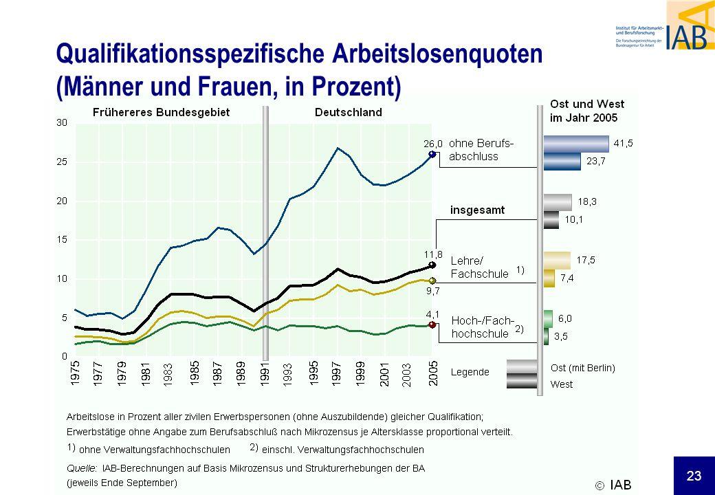 23 dd Qualifikationsspezifische Arbeitslosenquoten (Männer und Frauen, in Prozent)