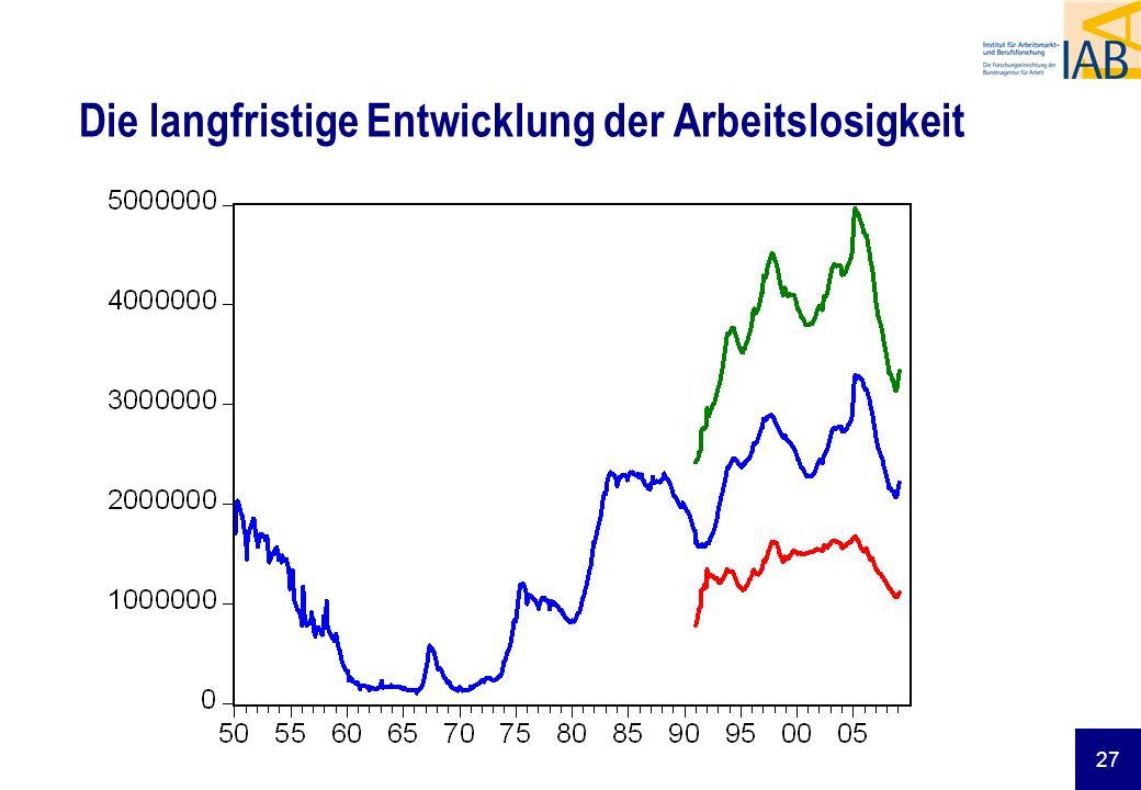 27 Die langfristige Entwicklung der Arbeitslosigkeit