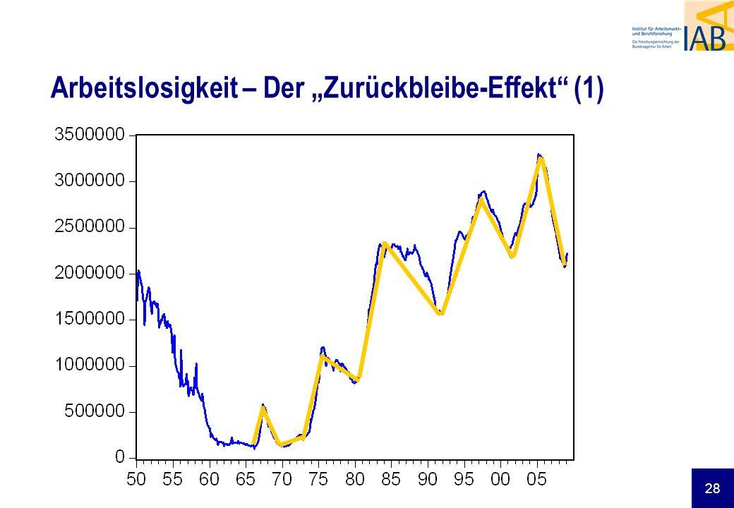 28 Arbeitslosigkeit – Der Zurückbleibe-Effekt (1)