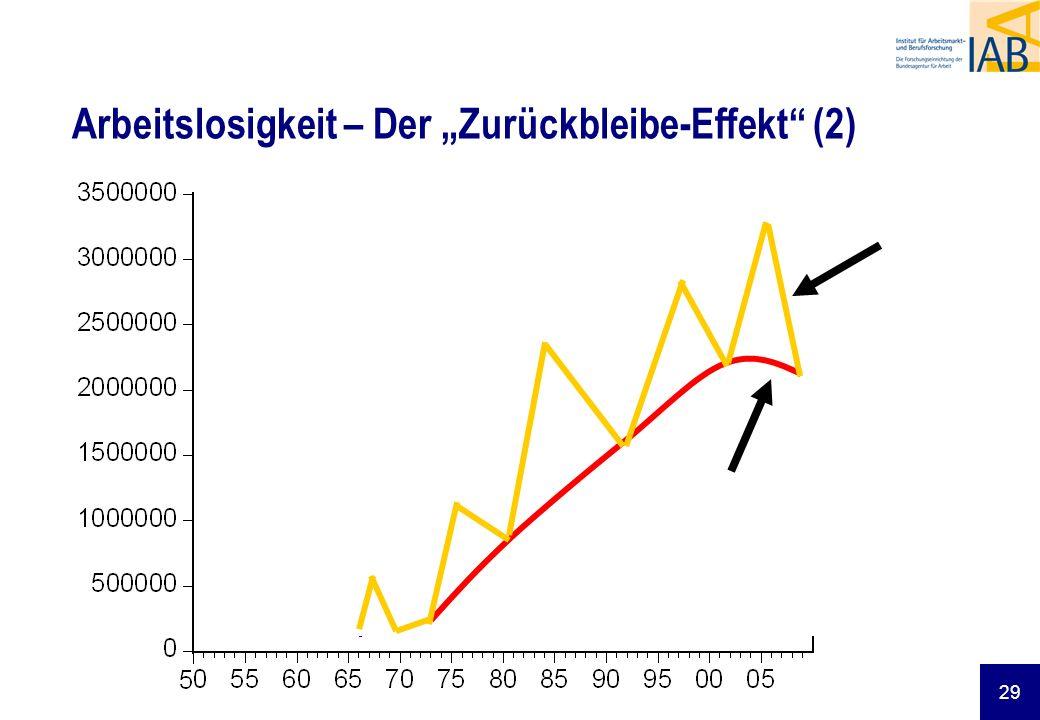 29 Arbeitslosigkeit – Der Zurückbleibe-Effekt (2)