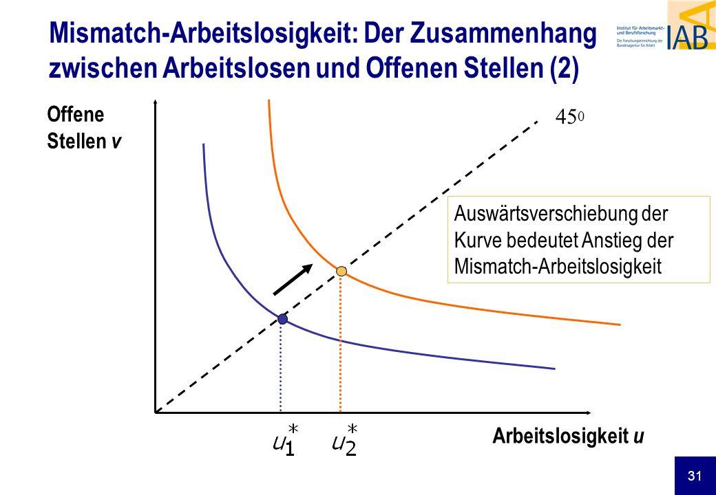 31 Mismatch-Arbeitslosigkeit: Der Zusammenhang zwischen Arbeitslosen und Offenen Stellen (2) 45 0 Auswärtsverschiebung der Kurve bedeutet Anstieg der Mismatch-Arbeitslosigkeit Offene Stellen v Arbeitslosigkeit u
