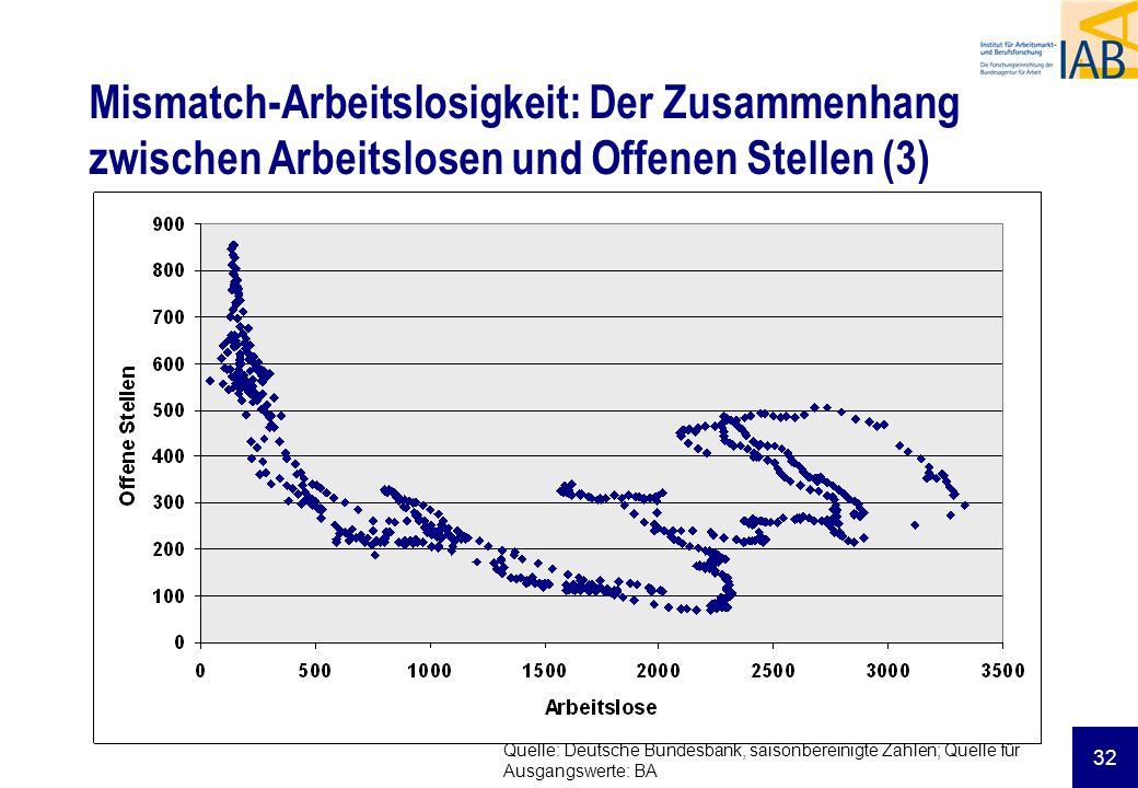 32 Mismatch-Arbeitslosigkeit: Der Zusammenhang zwischen Arbeitslosen und Offenen Stellen (3) Quelle: Deutsche Bundesbank, saisonbereinigte Zahlen; Quelle für Ausgangswerte: BA