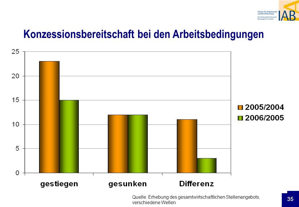 35 Konzessionsbereitschaft bei den Arbeitsbedingungen Quelle: Erhebung des gesamtwirtschaftlichen Stellenangebots, verschiedene Wellen