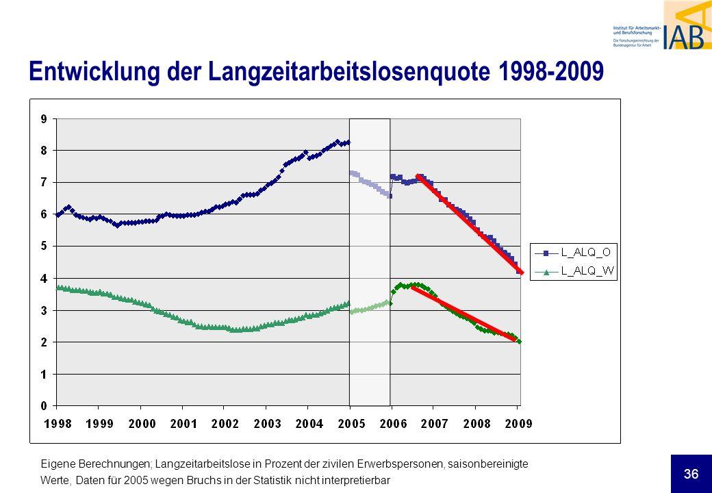36 Entwicklung der Langzeitarbeitslosenquote 1998-2009 Eigene Berechnungen; Langzeitarbeitslose in Prozent der zivilen Erwerbspersonen, saisonbereinigte Werte, Daten für 2005 wegen Bruchs in der Statistik nicht interpretierbar