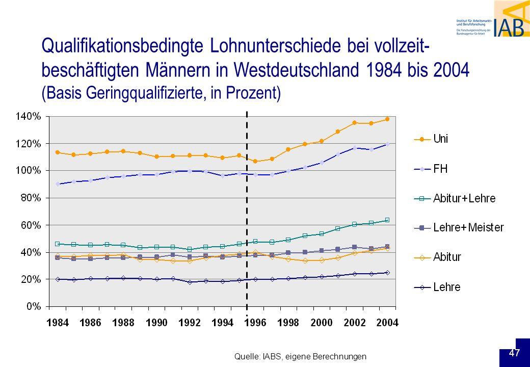 47 Qualifikationsbedingte Lohnunterschiede bei vollzeit- beschäftigten Männern in Westdeutschland 1984 bis 2004 (Basis Geringqualifizierte, in Prozent