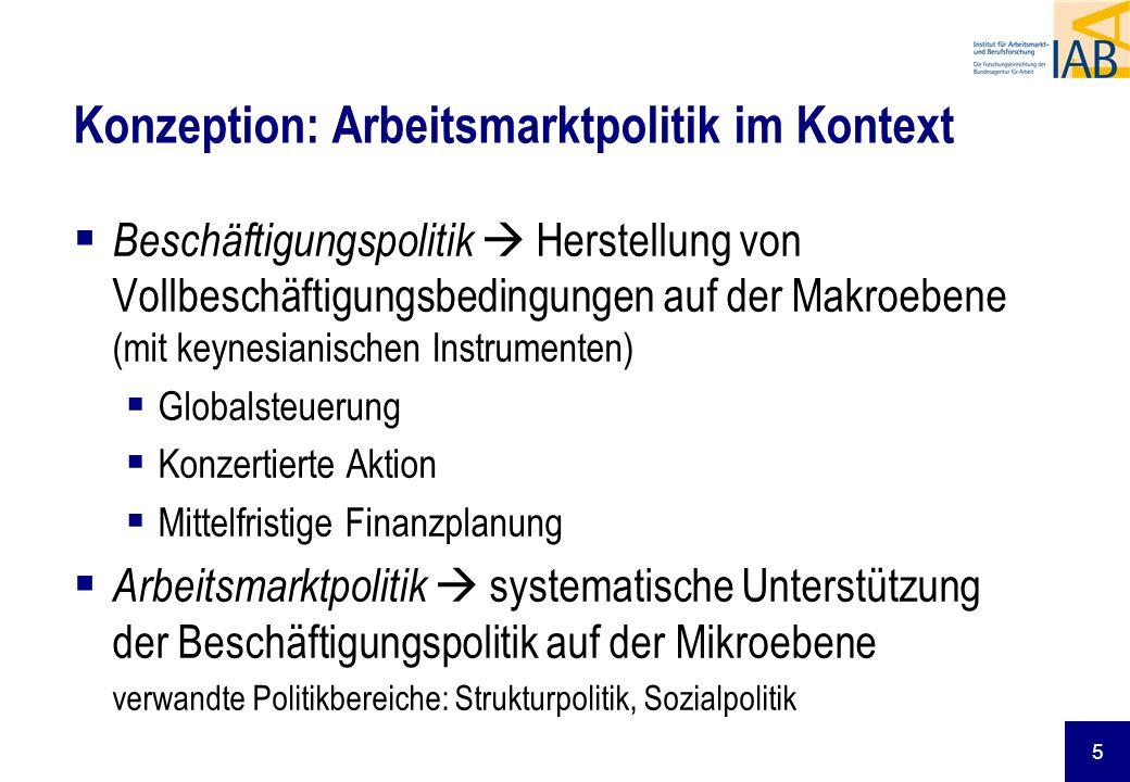 5 Konzeption: Arbeitsmarktpolitik im Kontext Beschäftigungspolitik Herstellung von Vollbeschäftigungsbedingungen auf der Makroebene (mit keynesianisch