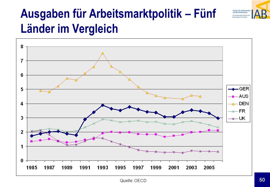 50 Ausgaben für Arbeitsmarktpolitik – Fünf Länder im Vergleich Quelle: OECD