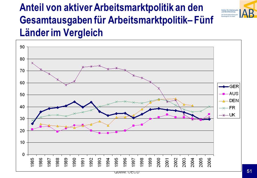 51 Anteil von aktiver Arbeitsmarktpolitik an den Gesamtausgaben für Arbeitsmarktpolitik– Fünf Länder im Vergleich Quelle: OECD