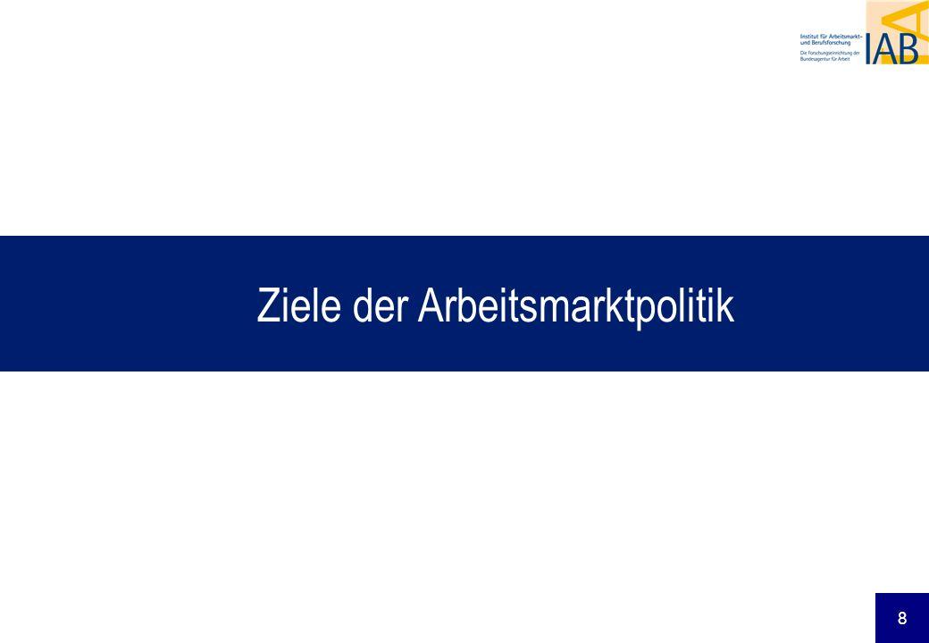 8 Ziele der Arbeitsmarktpolitik