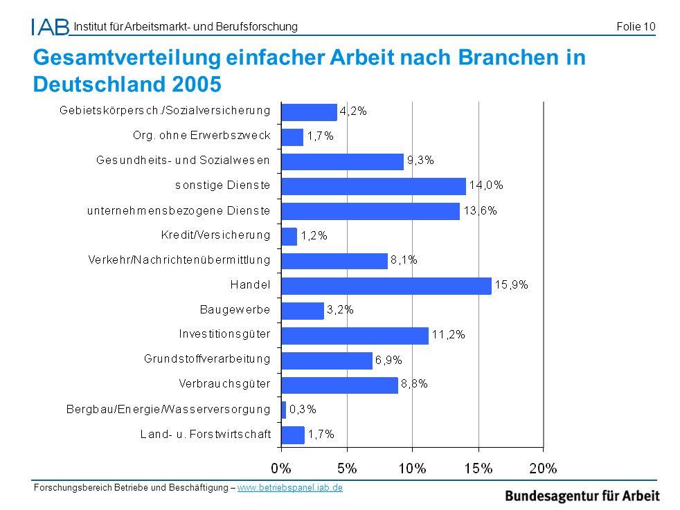 Institut für Arbeitsmarkt- und Berufsforschung Folie 10 Forschungsbereich Betriebe und Beschäftigung – www.betriebspanel.iab.de Gesamtverteilung einfa