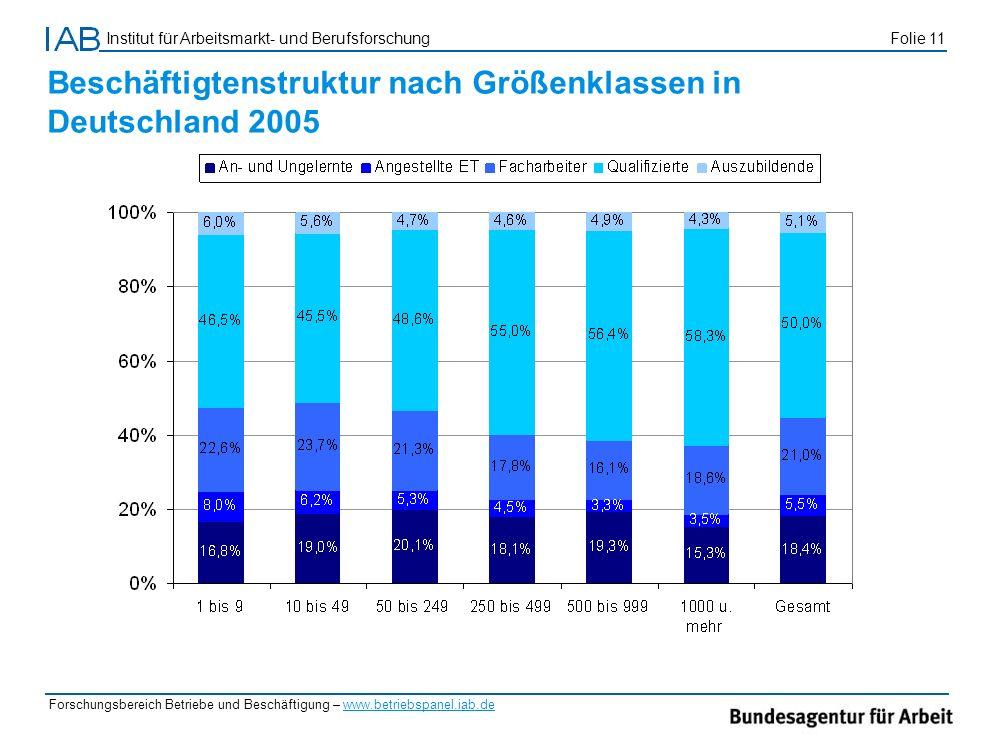 Institut für Arbeitsmarkt- und Berufsforschung Folie 11 Forschungsbereich Betriebe und Beschäftigung – www.betriebspanel.iab.de Beschäftigtenstruktur
