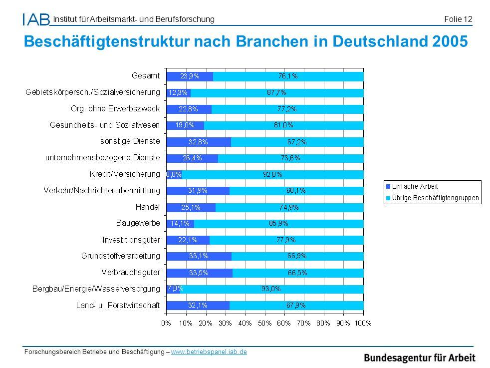 Institut für Arbeitsmarkt- und Berufsforschung Folie 12 Forschungsbereich Betriebe und Beschäftigung – www.betriebspanel.iab.de Beschäftigtenstruktur