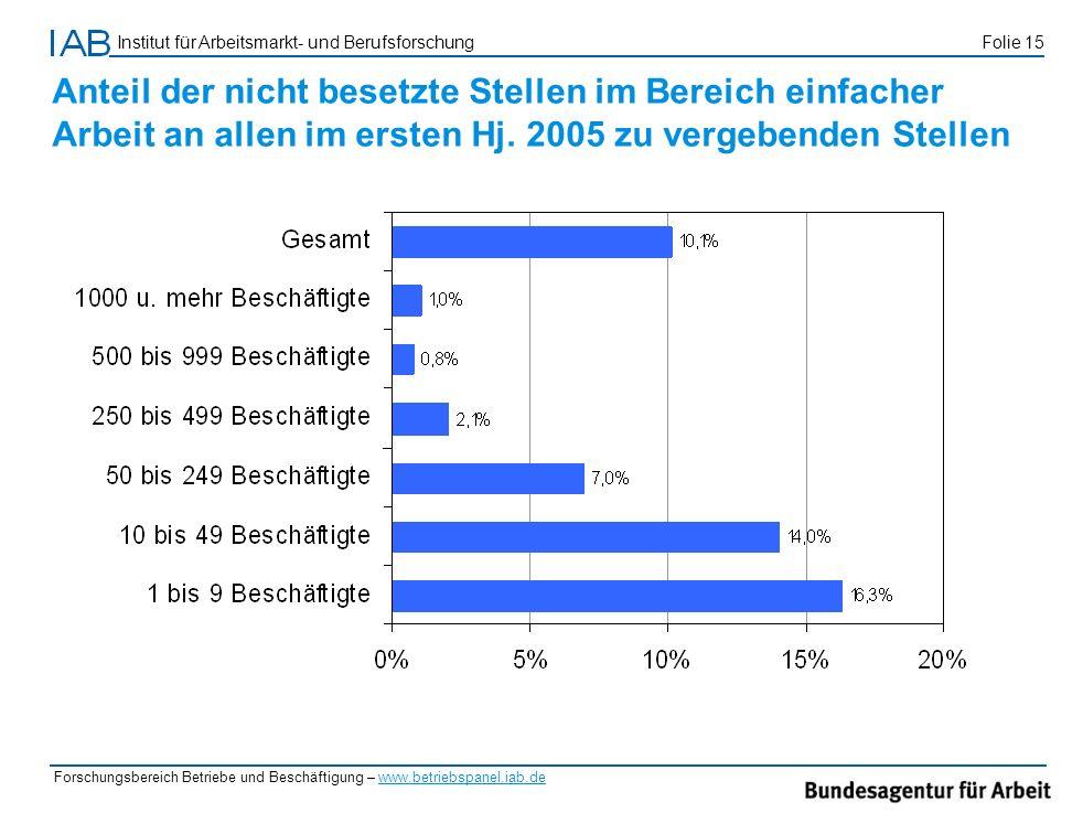 Institut für Arbeitsmarkt- und Berufsforschung Folie 15 Forschungsbereich Betriebe und Beschäftigung – www.betriebspanel.iab.de Anteil der nicht beset