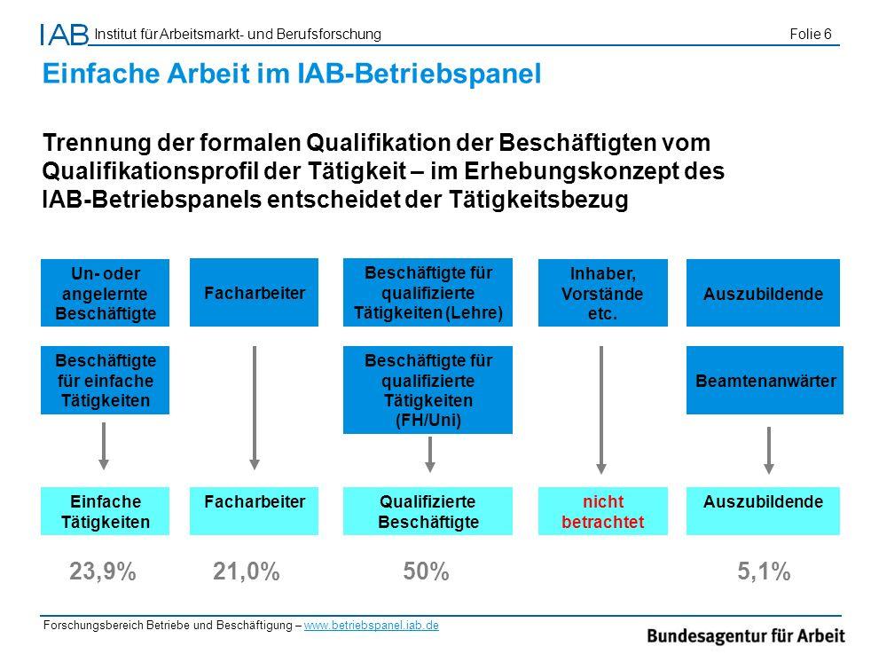 Institut für Arbeitsmarkt- und Berufsforschung Folie 6 Forschungsbereich Betriebe und Beschäftigung – www.betriebspanel.iab.de Einfache Arbeit im IAB-