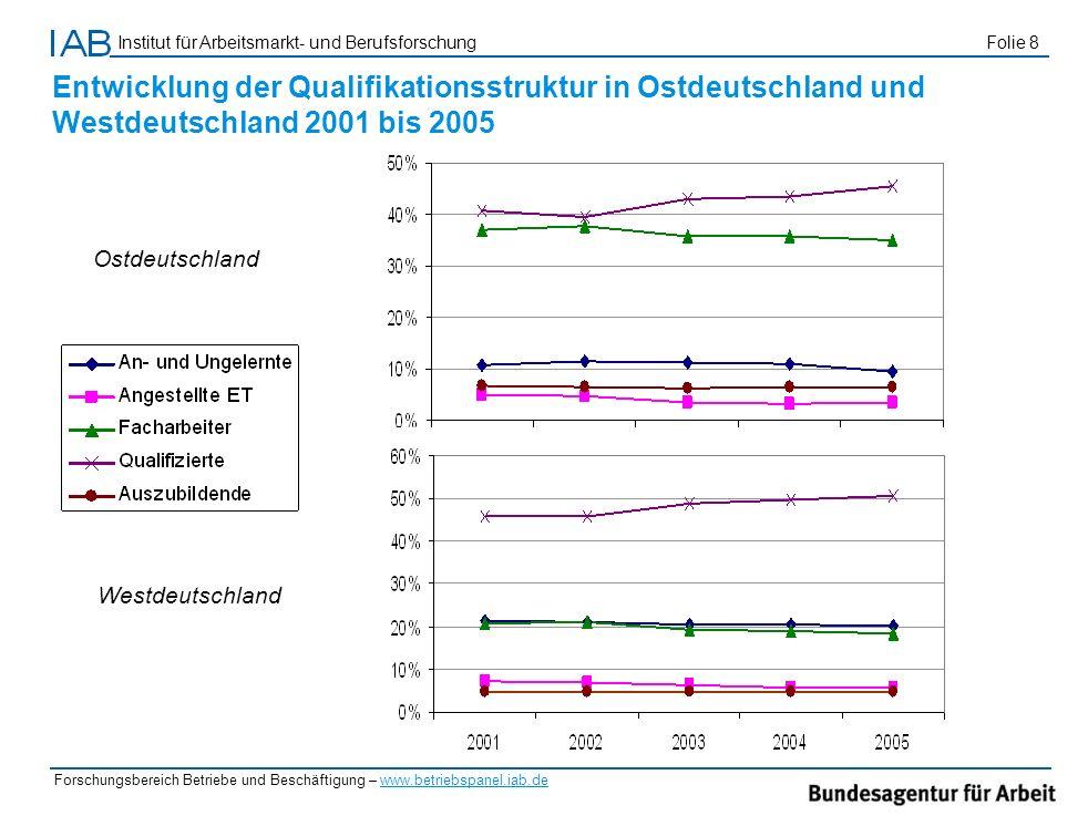 Institut für Arbeitsmarkt- und Berufsforschung Folie 8 Forschungsbereich Betriebe und Beschäftigung – www.betriebspanel.iab.de Ostdeutschland Westdeut