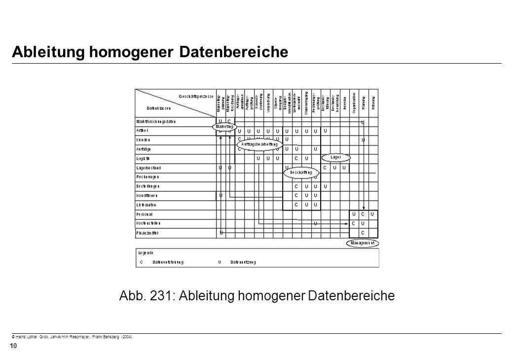 © Heinz Lothar Grob, Jan-Armin Reepmeyer, Frank Bensberg (2004) 10 Ableitung homogener Datenbereiche Abb. 231: Ableitung homogener Datenbereiche