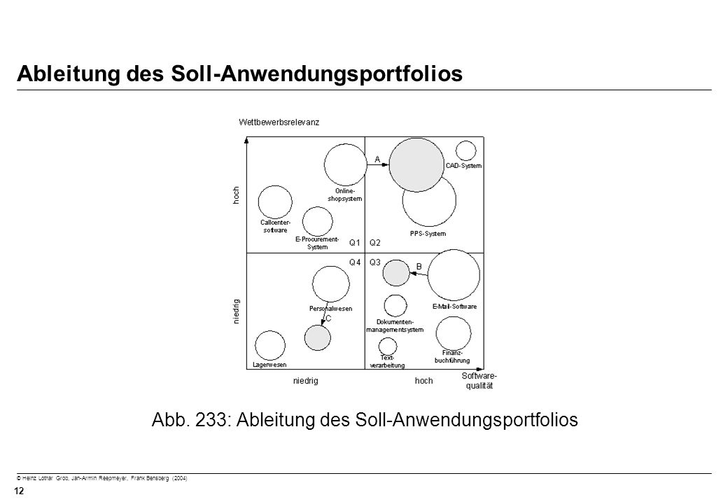 © Heinz Lothar Grob, Jan-Armin Reepmeyer, Frank Bensberg (2004) 12 Ableitung des Soll-Anwendungsportfolios Abb. 233: Ableitung des Soll-Anwendungsport
