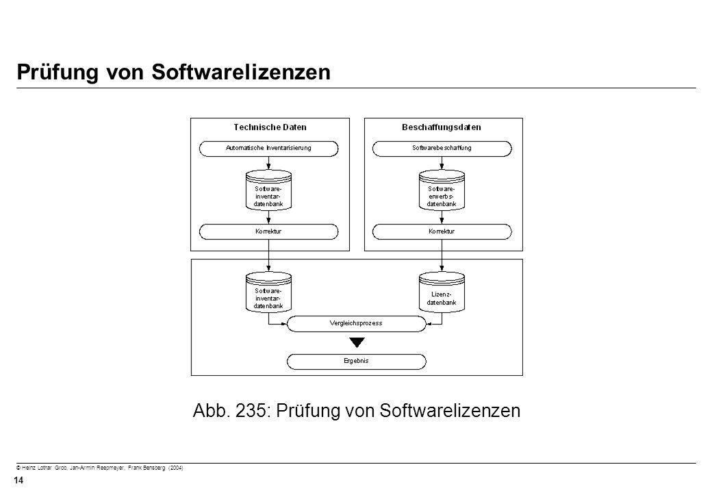 © Heinz Lothar Grob, Jan-Armin Reepmeyer, Frank Bensberg (2004) 14 Prüfung von Softwarelizenzen Abb. 235: Prüfung von Softwarelizenzen