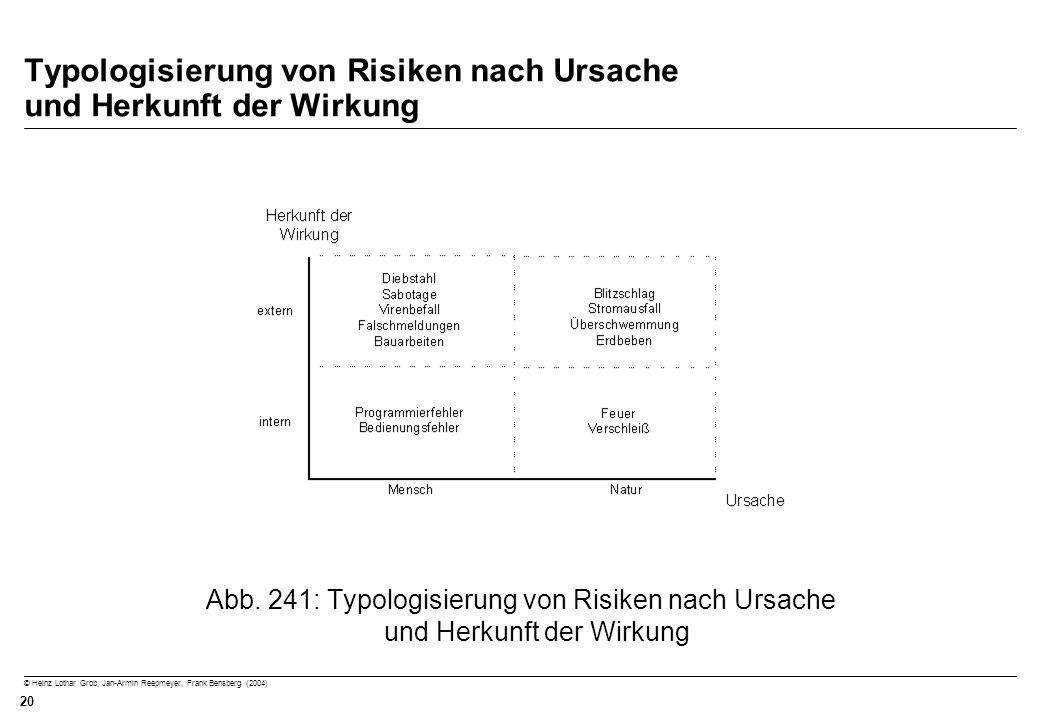 © Heinz Lothar Grob, Jan-Armin Reepmeyer, Frank Bensberg (2004) 20 Typologisierung von Risiken nach Ursache und Herkunft der Wirkung Abb. 241: Typolog