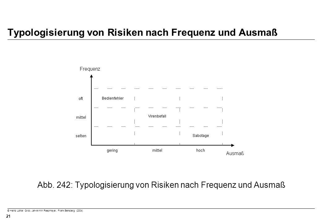 © Heinz Lothar Grob, Jan-Armin Reepmeyer, Frank Bensberg (2004) 21 Typologisierung von Risiken nach Frequenz und Ausmaß Abb. 242: Typologisierung von