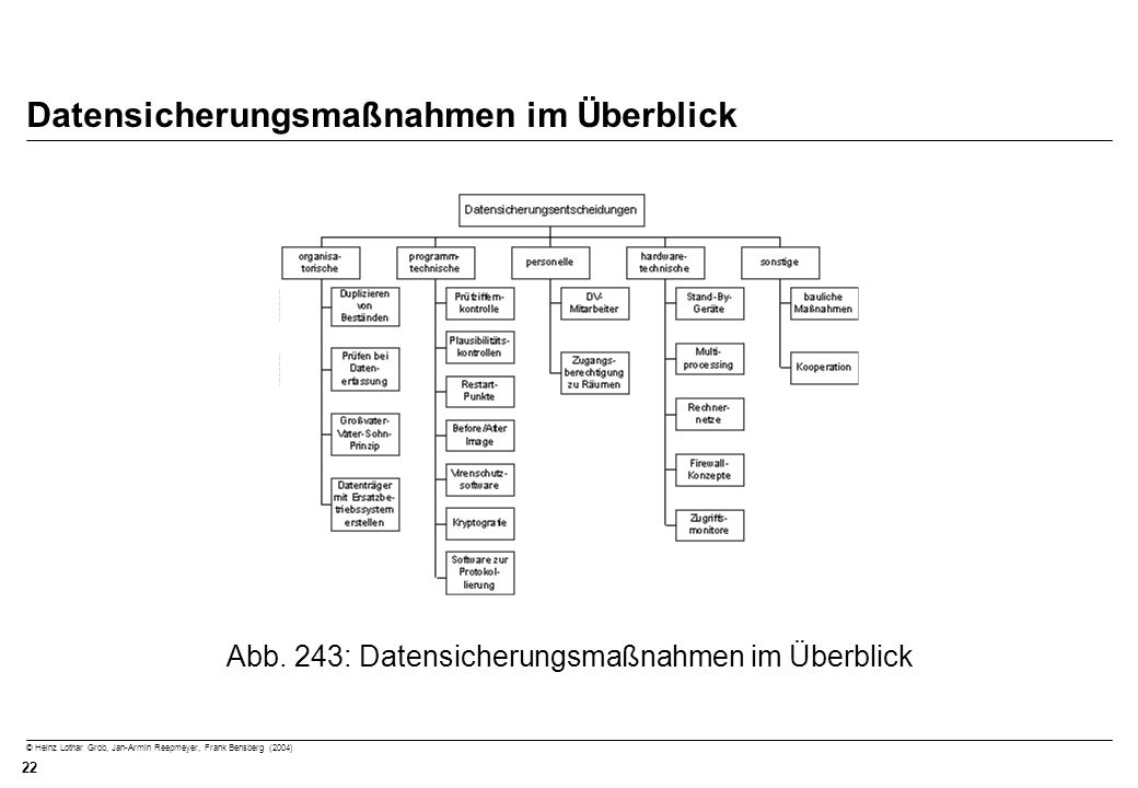 © Heinz Lothar Grob, Jan-Armin Reepmeyer, Frank Bensberg (2004) 22 Datensicherungsmaßnahmen im Überblick Abb. 243: Datensicherungsmaßnahmen im Überbli