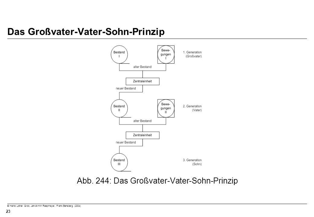 © Heinz Lothar Grob, Jan-Armin Reepmeyer, Frank Bensberg (2004) 23 Das Großvater-Vater-Sohn-Prinzip Abb. 244: Das Großvater-Vater-Sohn-Prinzip