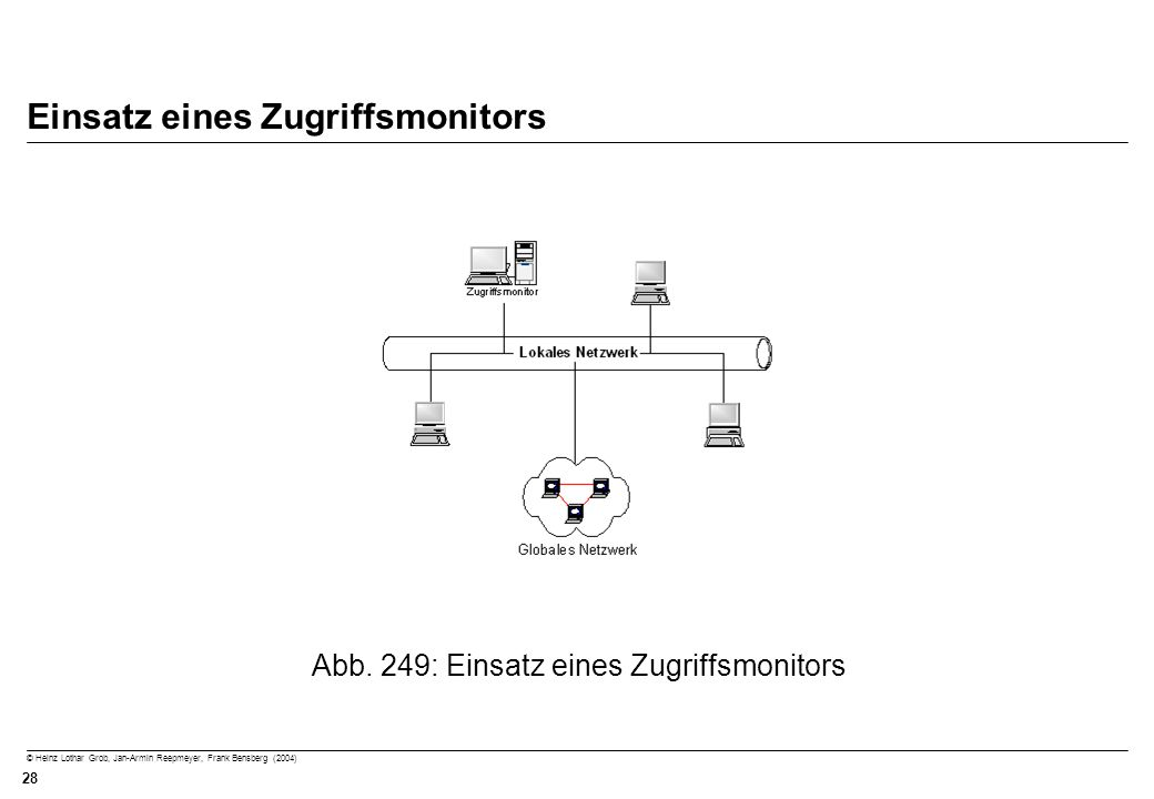 © Heinz Lothar Grob, Jan-Armin Reepmeyer, Frank Bensberg (2004) 28 Einsatz eines Zugriffsmonitors Abb. 249: Einsatz eines Zugriffsmonitors
