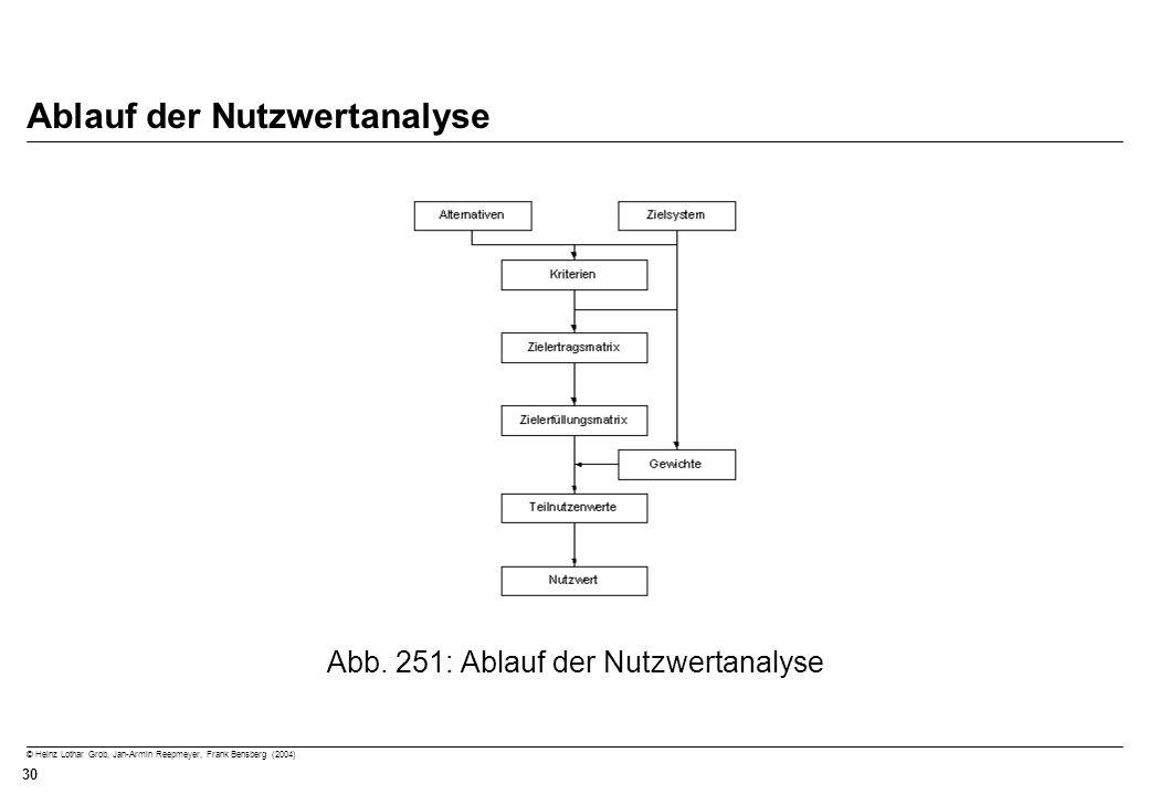 © Heinz Lothar Grob, Jan-Armin Reepmeyer, Frank Bensberg (2004) 30 Ablauf der Nutzwertanalyse Abb. 251: Ablauf der Nutzwertanalyse