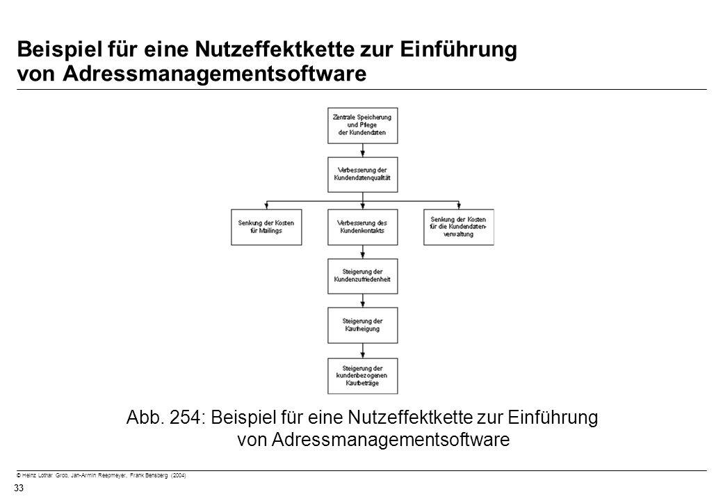 © Heinz Lothar Grob, Jan-Armin Reepmeyer, Frank Bensberg (2004) 33 Beispiel für eine Nutzeffektkette zur Einführung von Adressmanagementsoftware Abb.