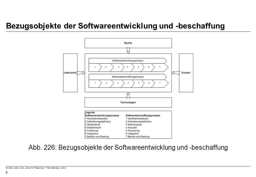 © Heinz Lothar Grob, Jan-Armin Reepmeyer, Frank Bensberg (2004) 5 Bezugsobjekte der Softwareentwicklung und -beschaffung Abb. 226: Bezugsobjekte der S