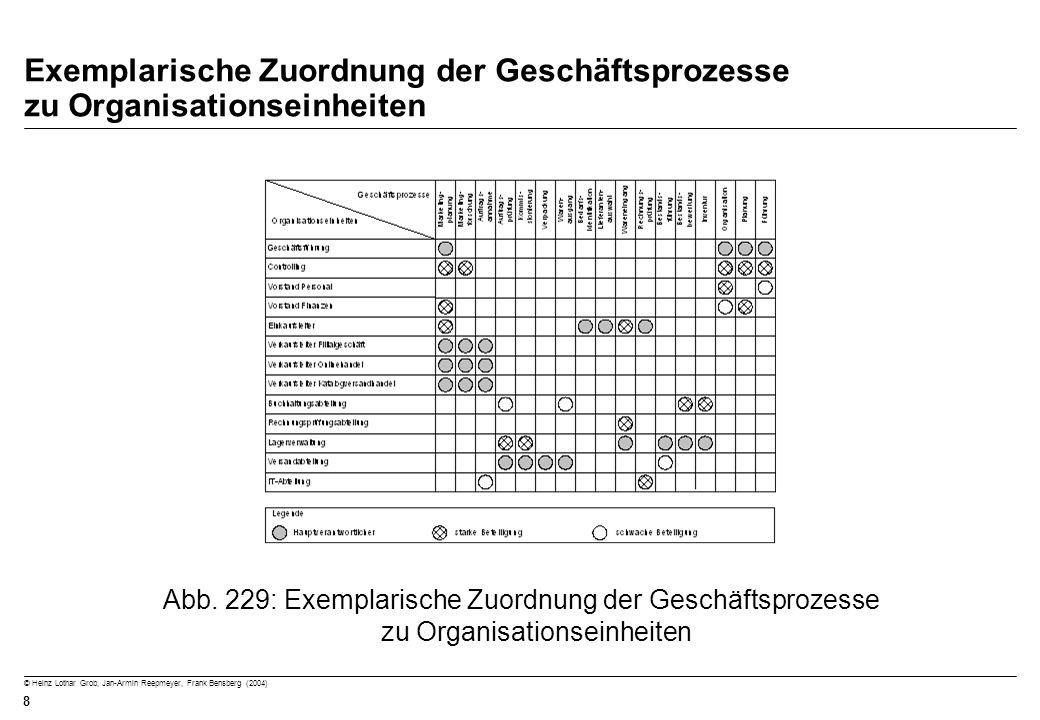 © Heinz Lothar Grob, Jan-Armin Reepmeyer, Frank Bensberg (2004) 8 Exemplarische Zuordnung der Geschäftsprozesse zu Organisationseinheiten Abb. 229: Ex