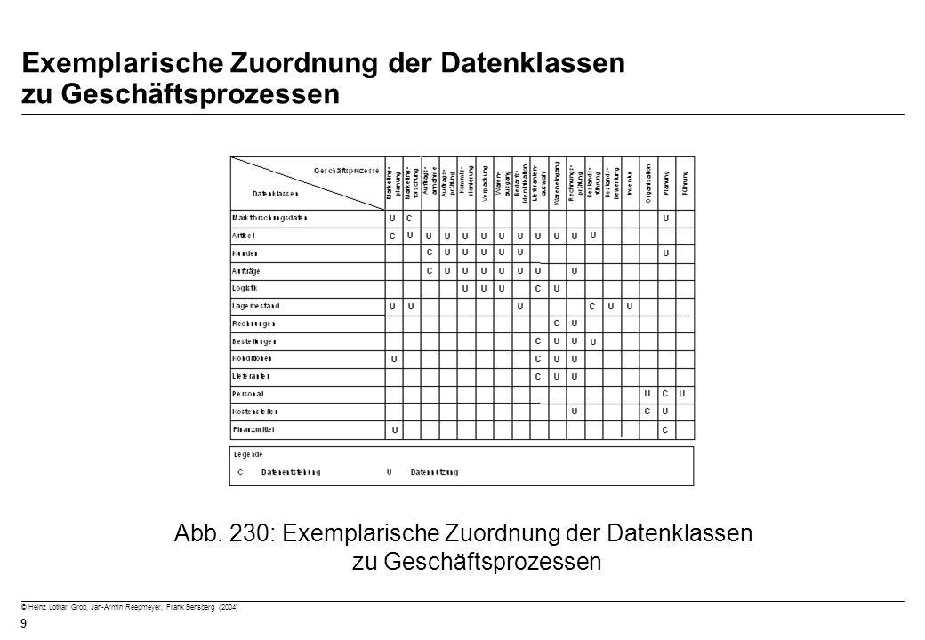 © Heinz Lothar Grob, Jan-Armin Reepmeyer, Frank Bensberg (2004) 9 Exemplarische Zuordnung der Datenklassen zu Geschäftsprozessen Abb. 230: Exemplarisc