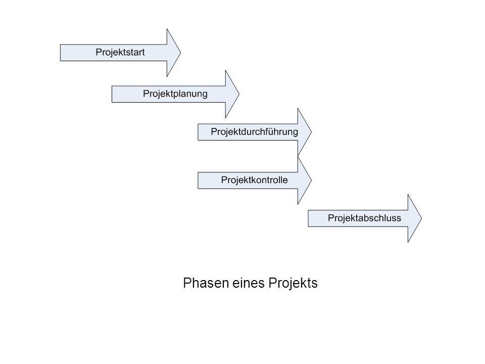 Phasen eines Projekts