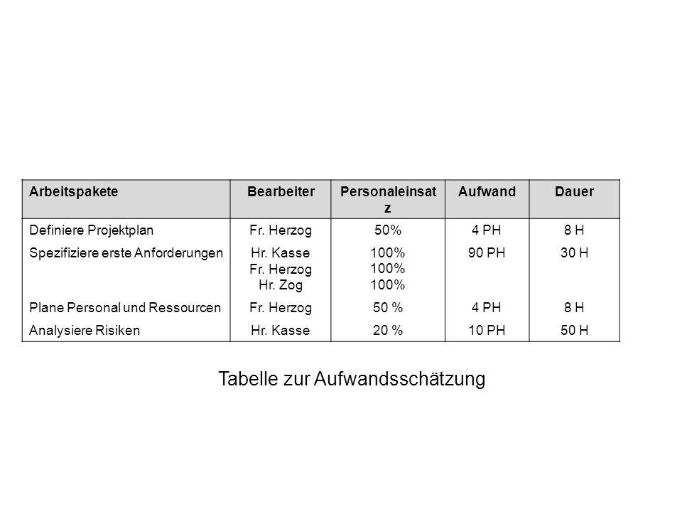 ArbeitspaketeBearbeiterPersonaleinsat z AufwandDauer Definiere ProjektplanFr. Herzog50%4 PH8 H Spezifiziere erste AnforderungenHr. Kasse Fr. Herzog Hr