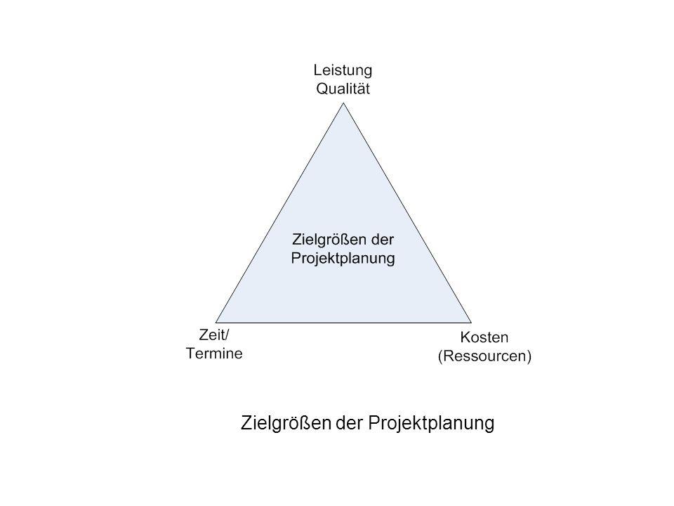 Zielgrößen der Projektplanung