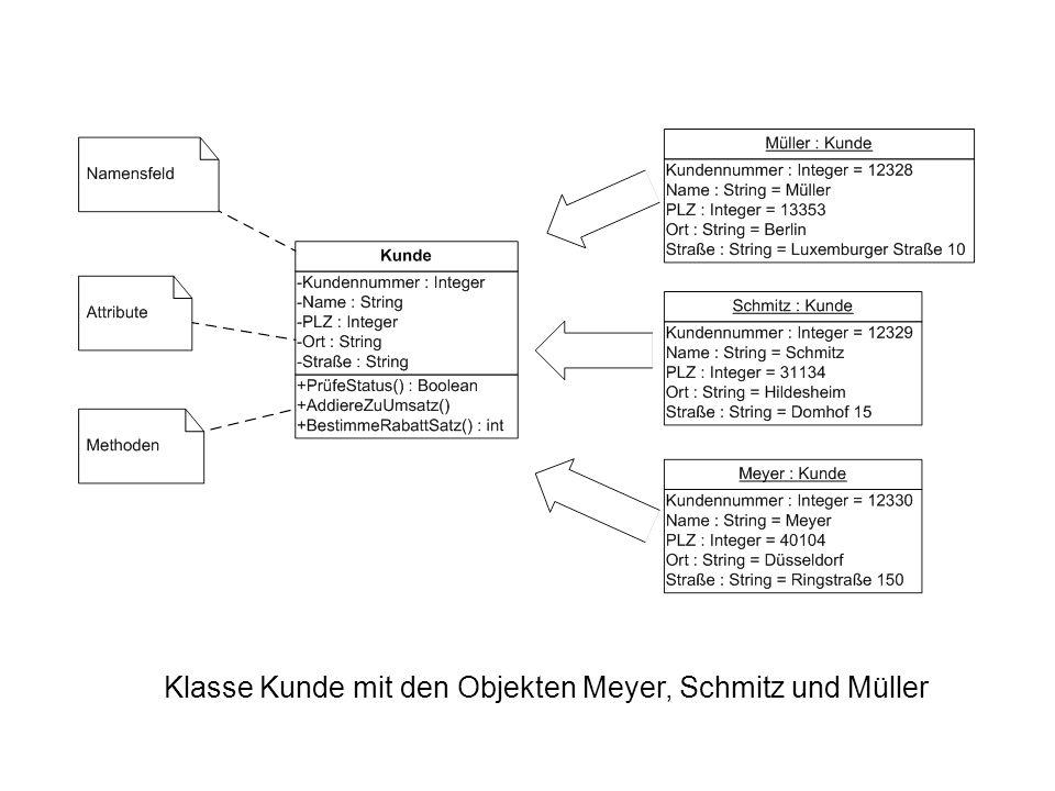 Klasse Kunde mit den Objekten Meyer, Schmitz und Müller