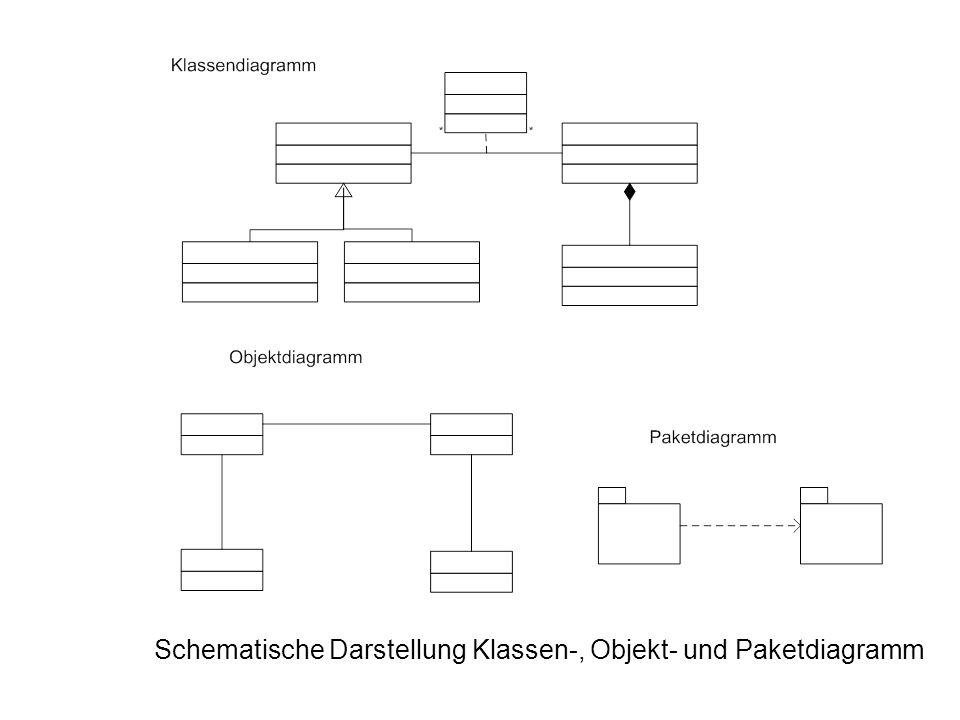 Schematische Darstellung Klassen-, Objekt- und Paketdiagramm