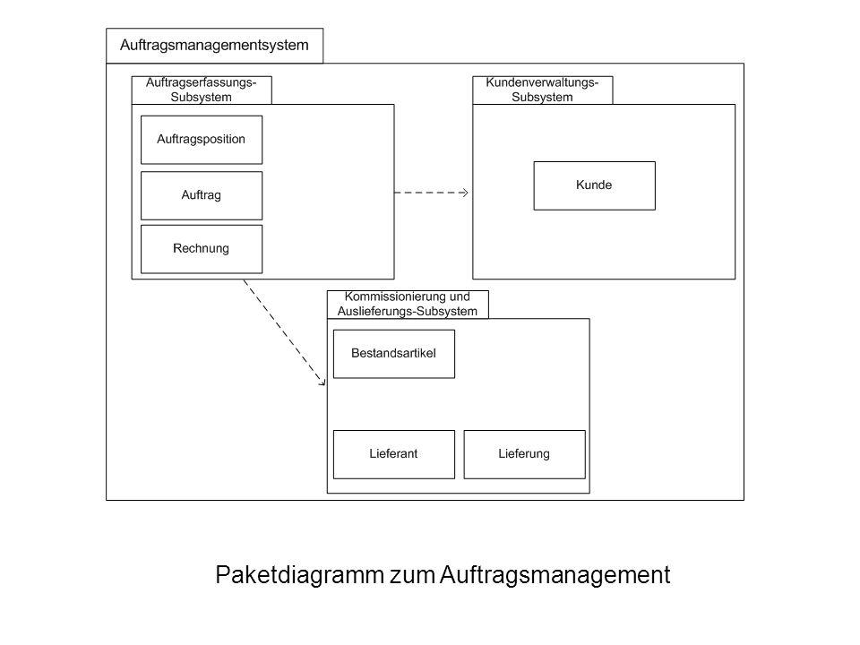 Paketdiagramm zum Auftragsmanagement