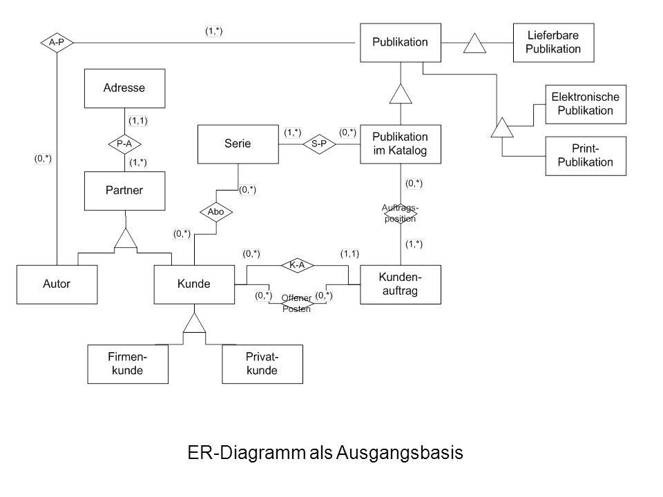 ER-Diagramm als Ausgangsbasis