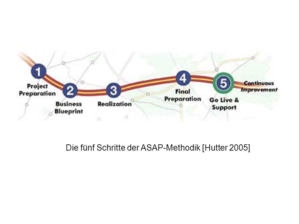Die fünf Schritte der ASAP-Methodik [Hutter 2005]