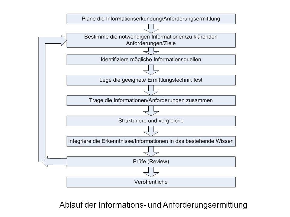 Ablauf der Informations- und Anforderungsermittlung