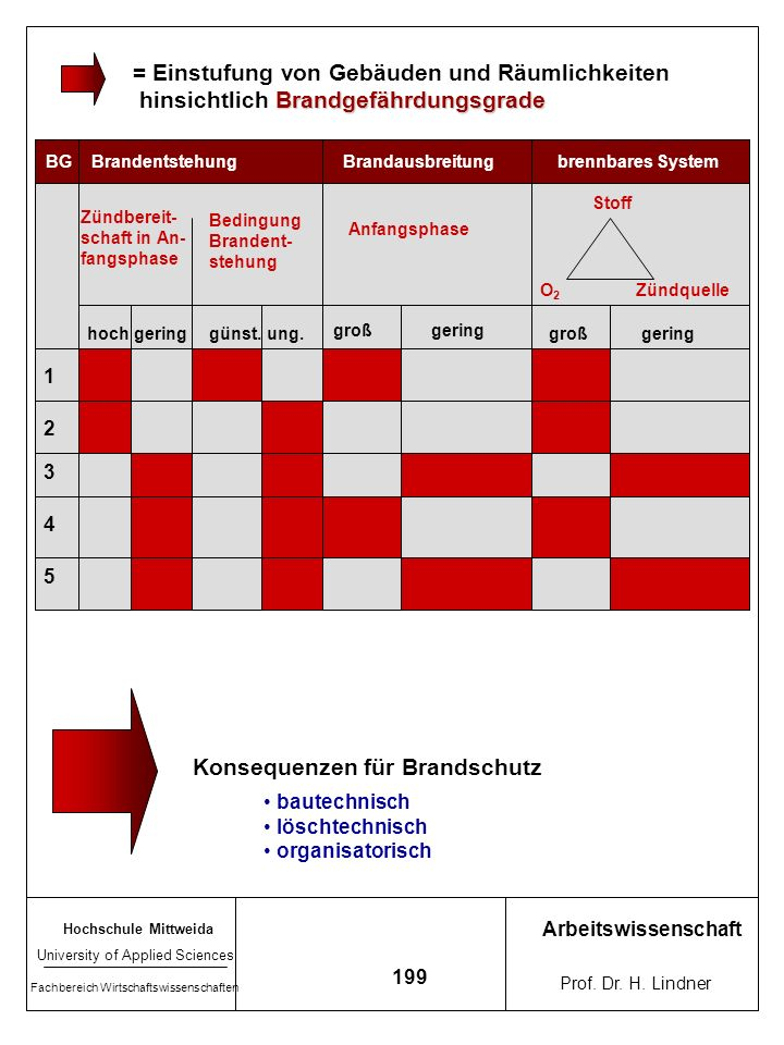 Hochschule Mittweida University of Applied Sciences Fachbereich Wirtschaftswissenschaften Arbeitswissenschaft Prof. Dr. H. Lindner 198 Zu Zündquellen